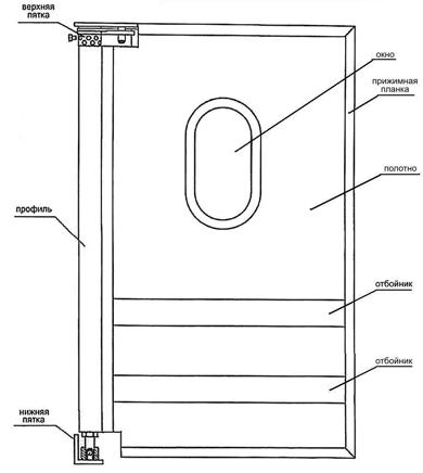 Сборка створки маятниковых дверей с пружиной